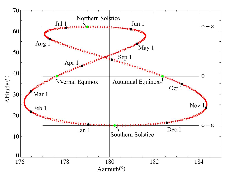 Analemma Earth